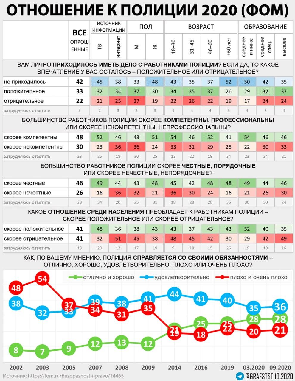 Оценка работы полиции 2020. (ФОМ)