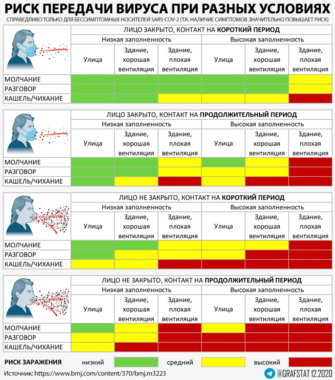 Оценка риска заразиться SARS-CoV-2