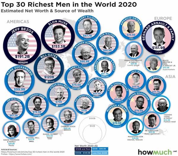 30 самых богатых людей мира.