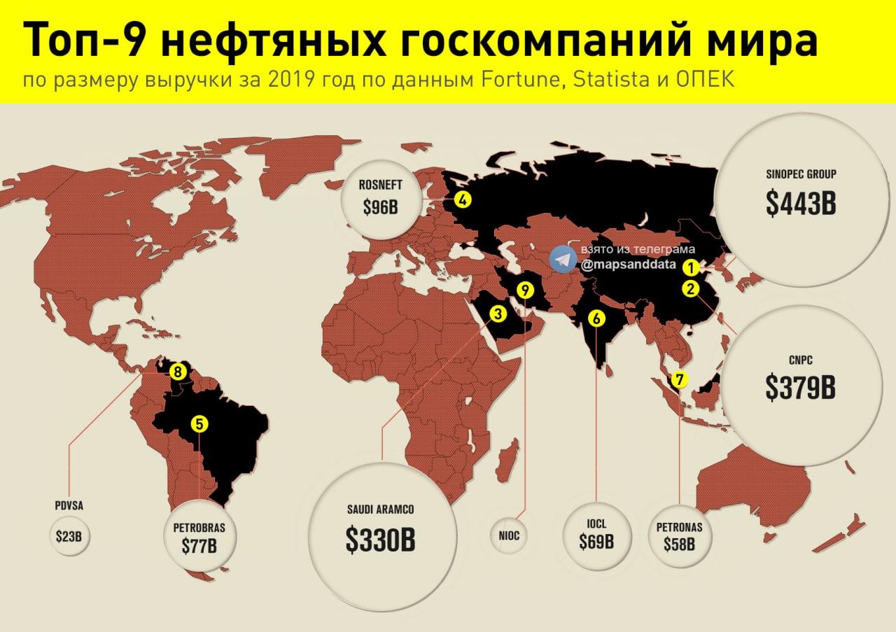 Крупнейшие нефтяные госкомпании мира