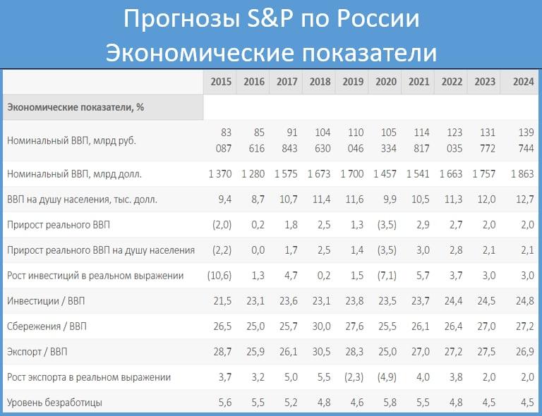 S&P предсказало России2