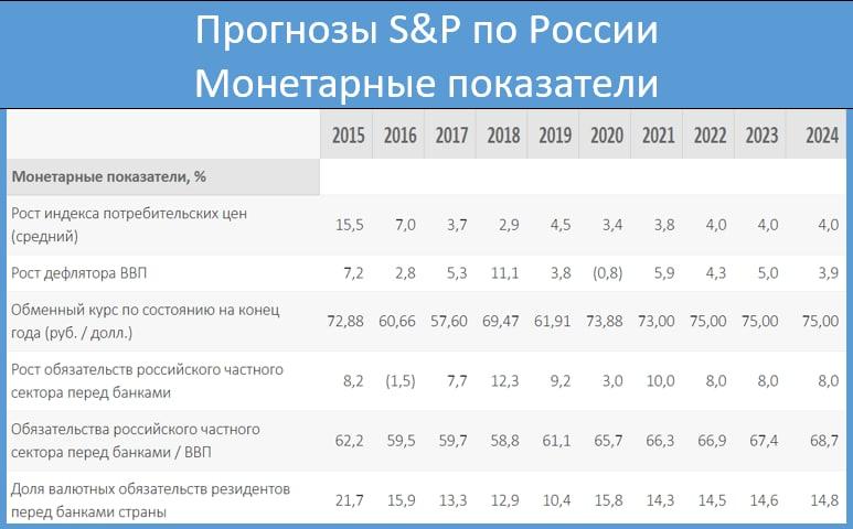 S&P предсказало России3