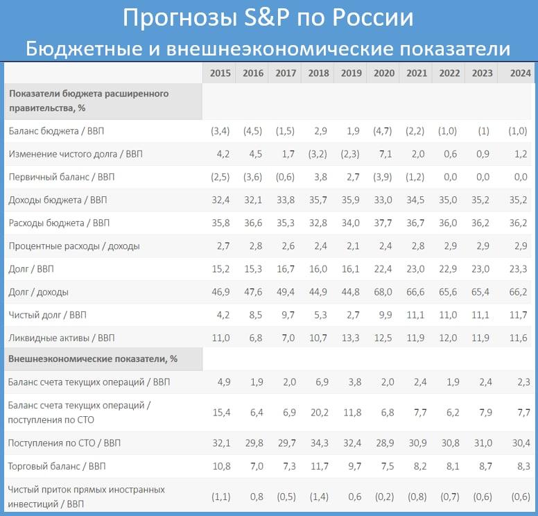 S&P предсказало России4