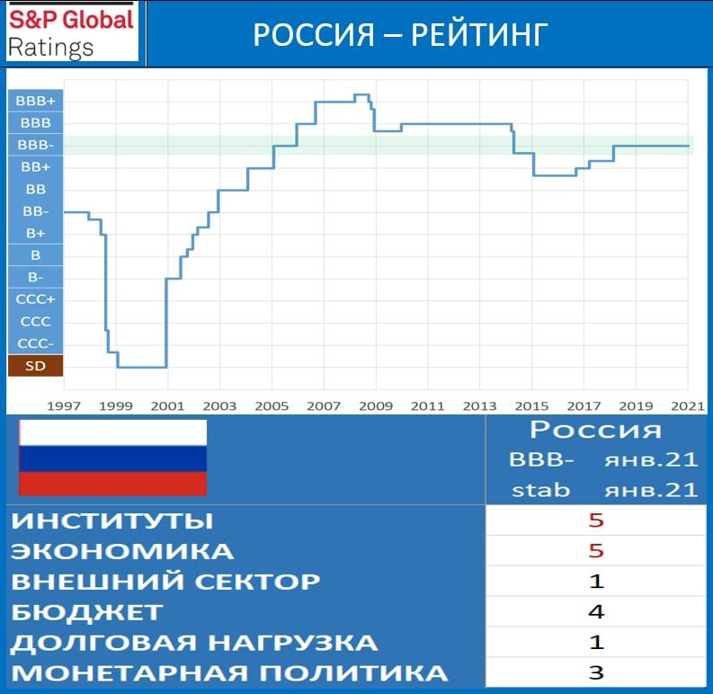 S&P предсказало России1