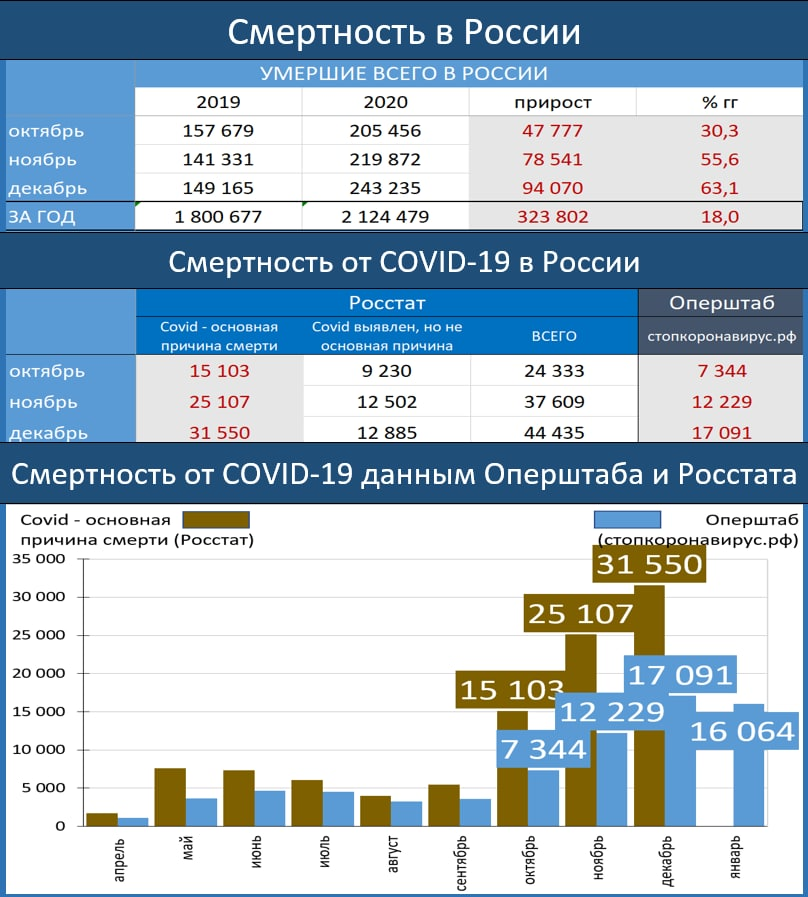 КОЛИЧЕСТВО УМЕРШИХ В РОССИИ В 2020 ГОДУ УВЕЛИЧИЛОСЬ НА 324 ТЫС