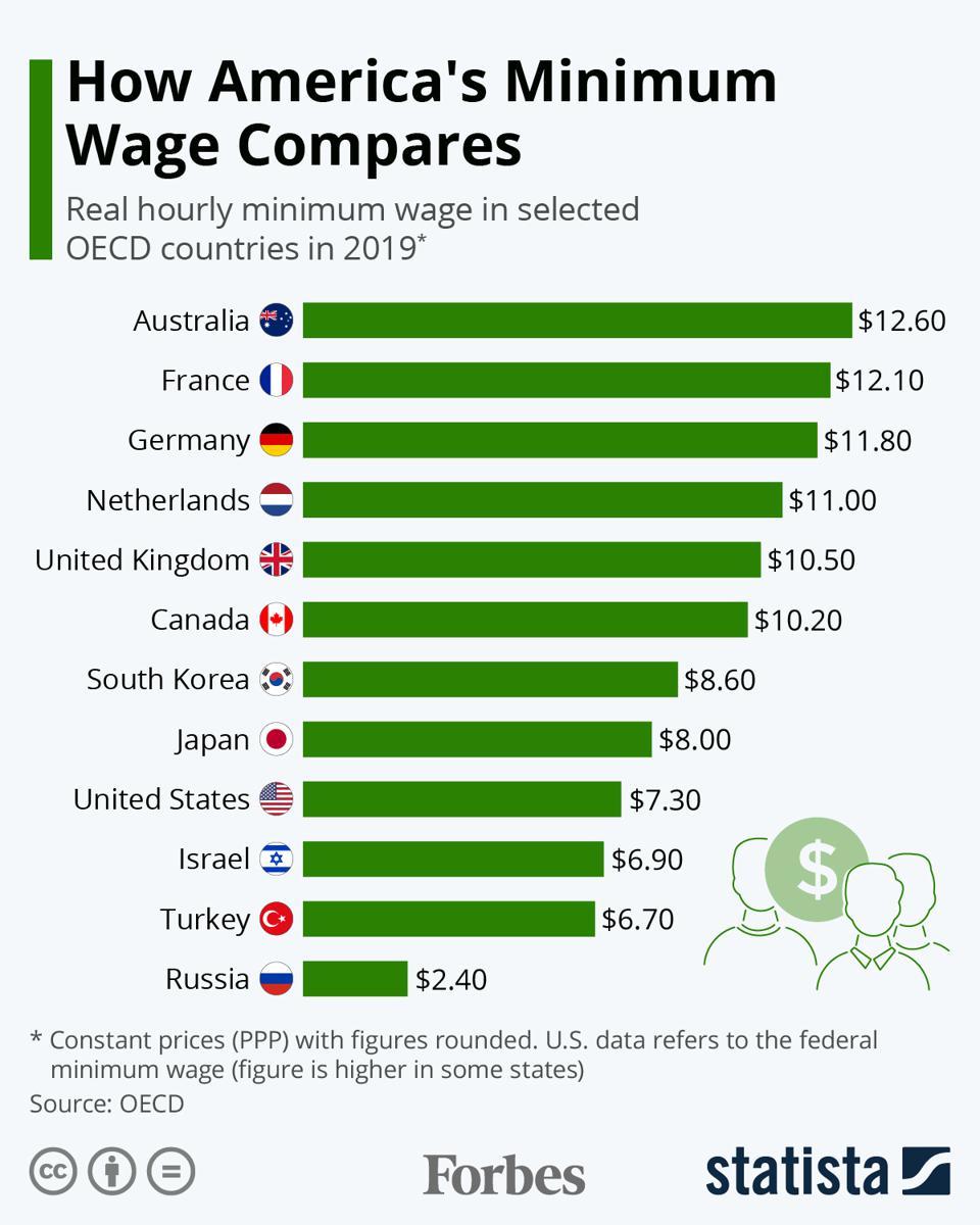 Минимальные зарплаты в крупнейших экономиках