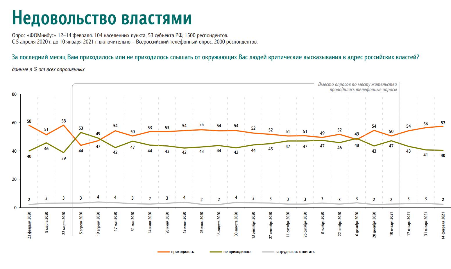 Недовольство россиян властью выросло за месяц
