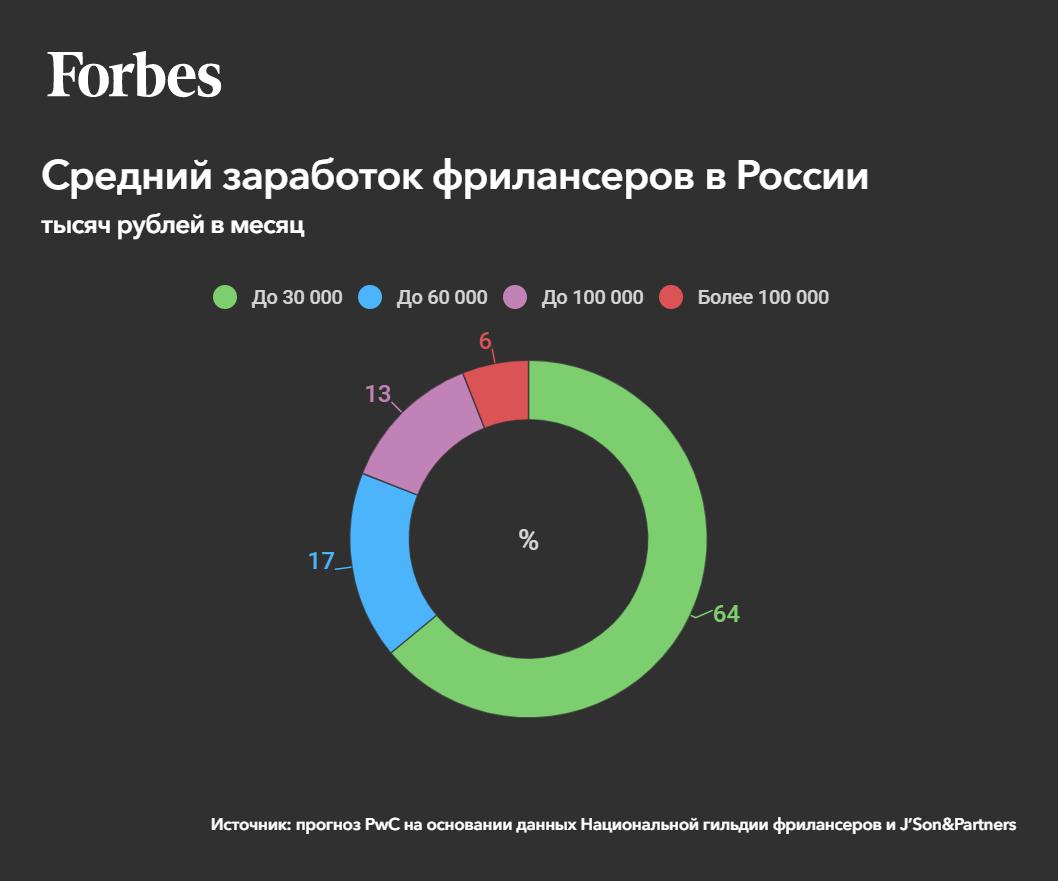 Более половины фрилансеров в России зарабатывают до 30 тыс. руб. в месяц