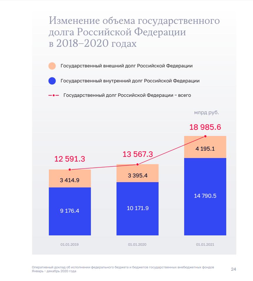 Госдолг РФ вырос на 40% в 2020 году