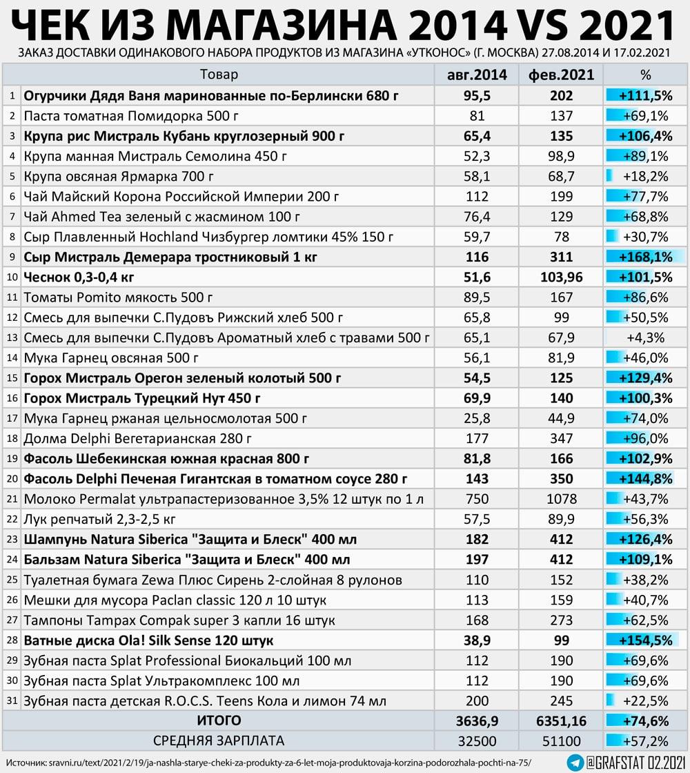 Чек на продукты в 2014 и 2021 гг.