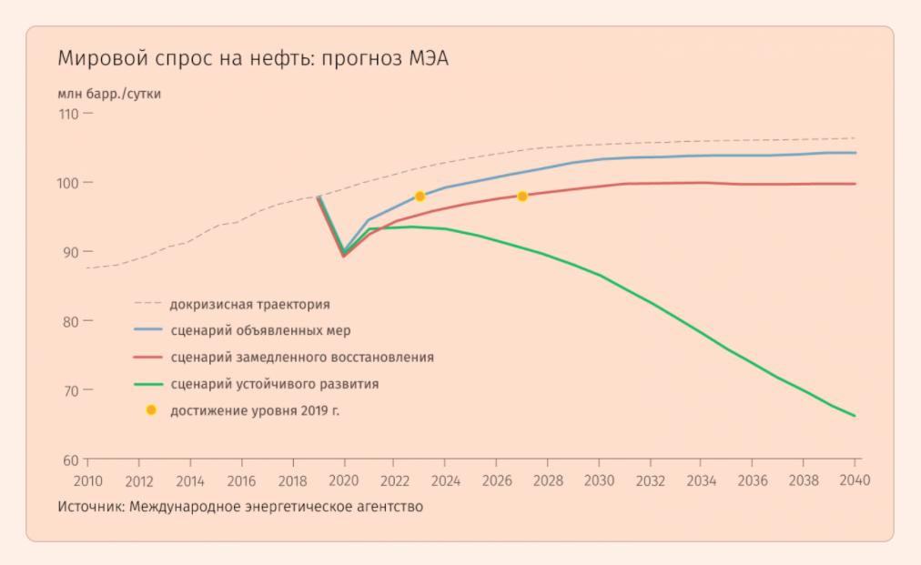 Бюджет России может недосчитаться1