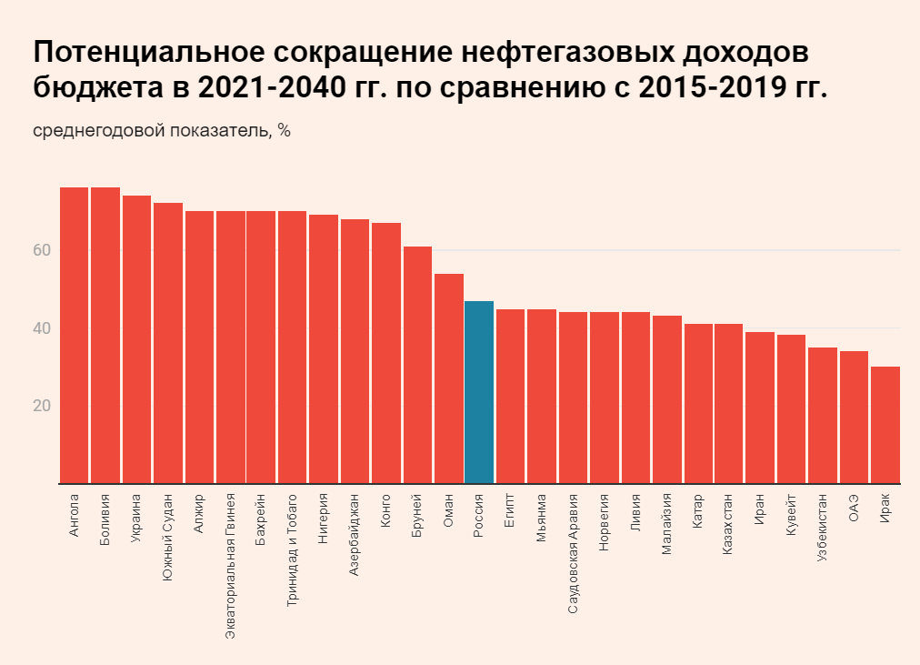 Бюджет России может недосчитаться2