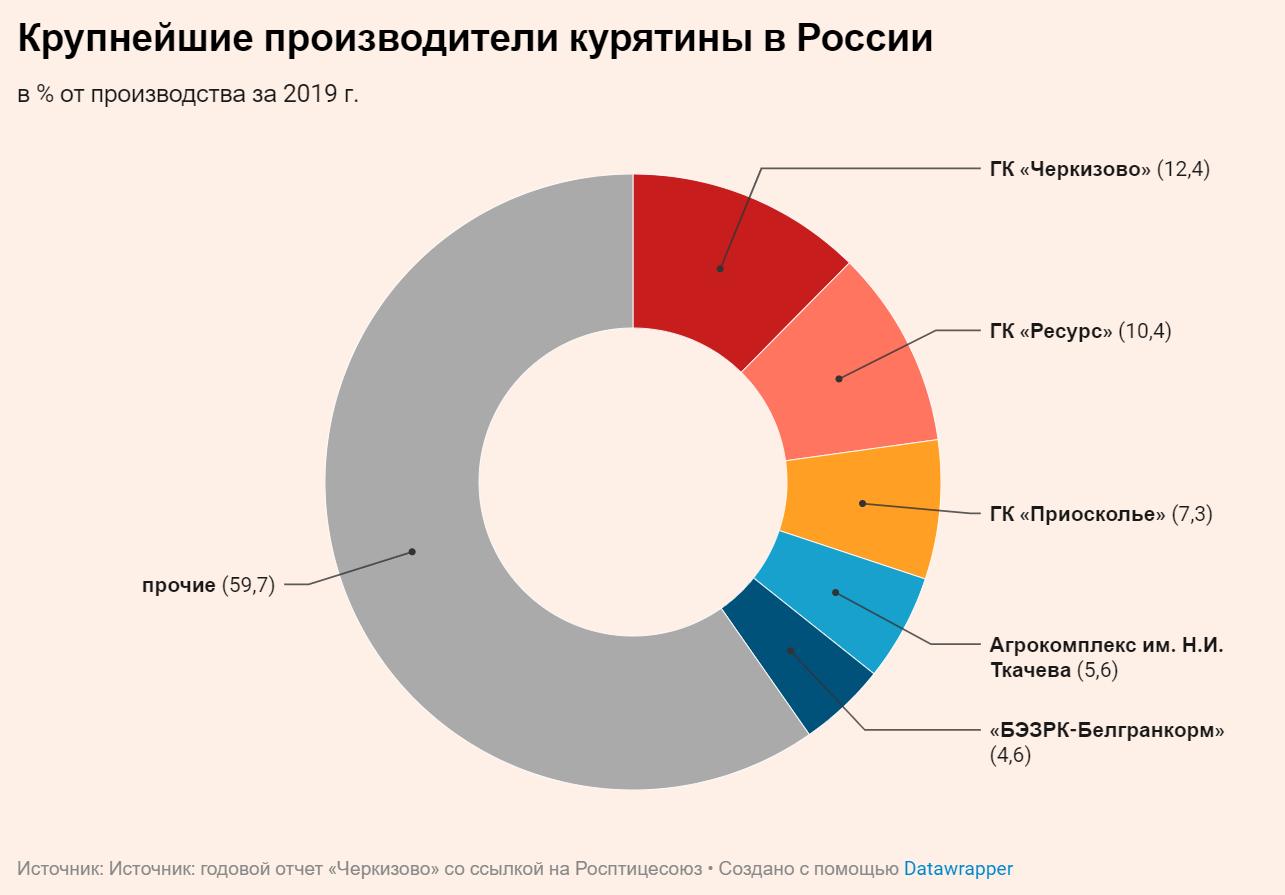 Крупнейшие производители курятины в России