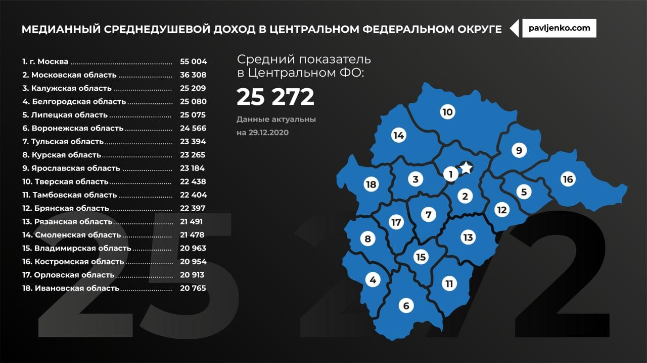 Медианный доход по регионам России4