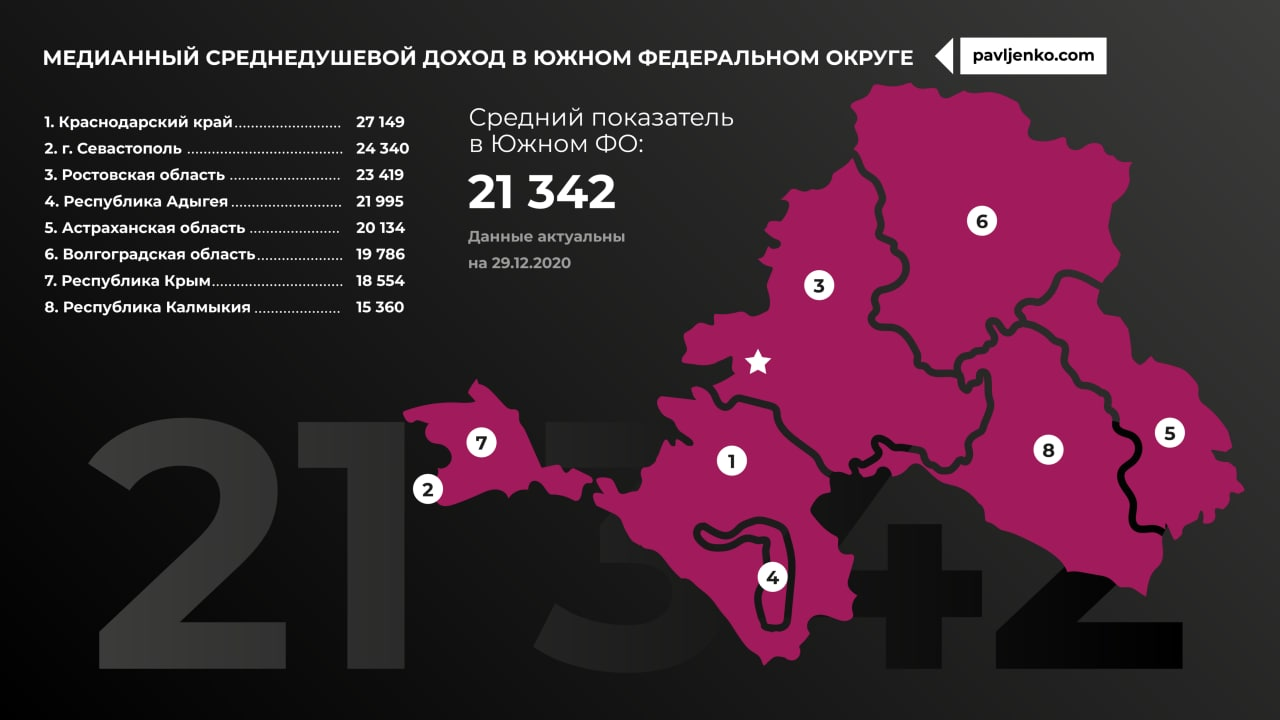 Медианный доход по регионам России5