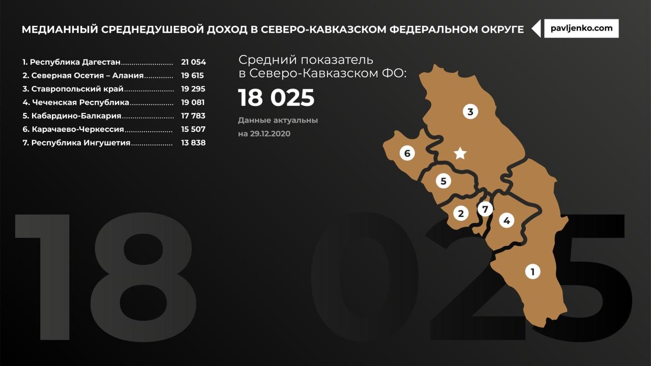 Медианный доход по регионам России6