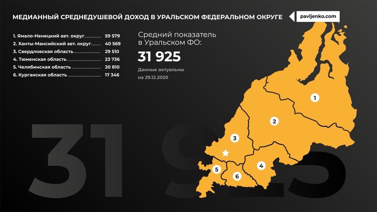 Медианный доход по регионам России7