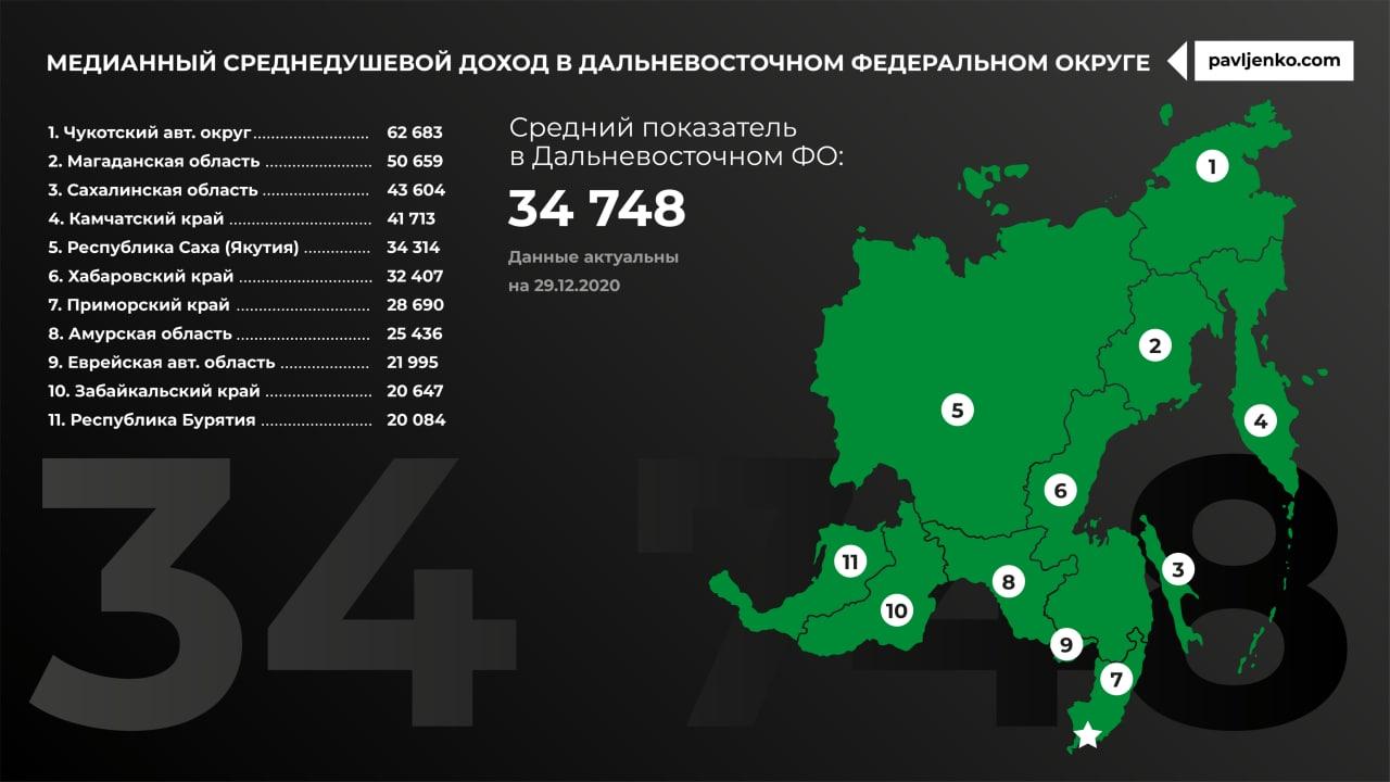 Медианный доход по регионам России9