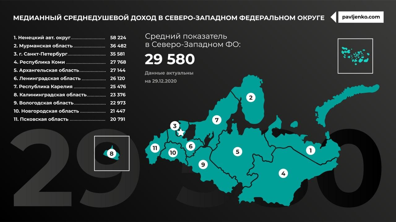 Медианный доход по регионам России2