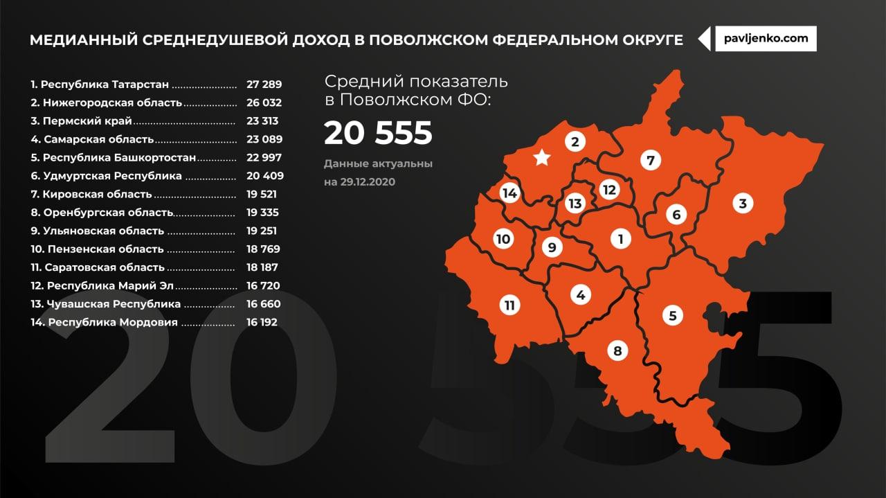 Медианный доход по регионам России3