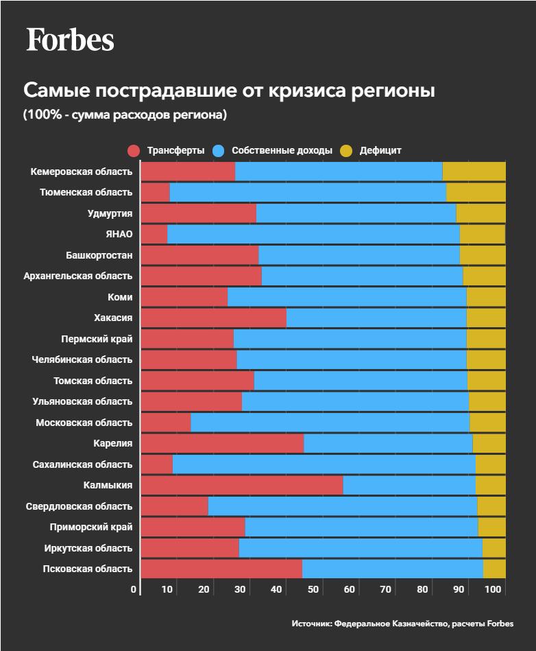 Черные дыры российского бюджета1