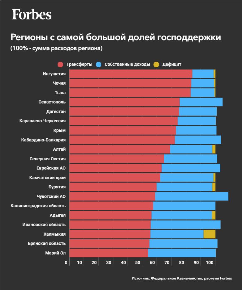 Черные дыры российского бюджета3