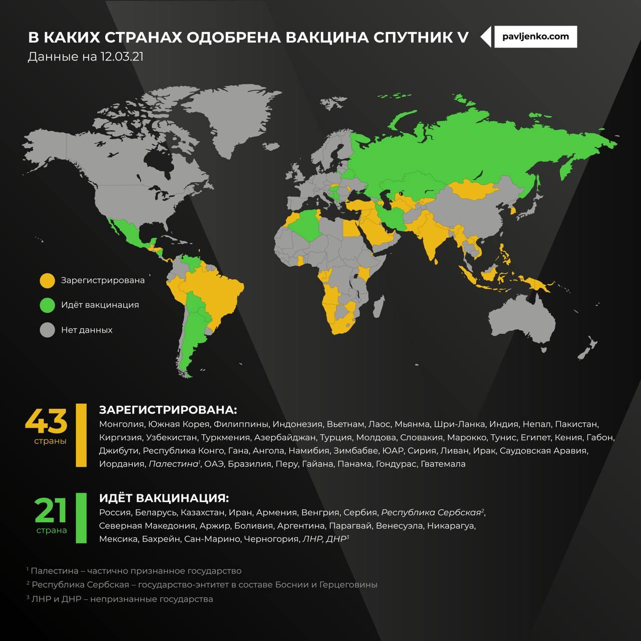 В каких странах зарегистрирована вакцина Спутник V