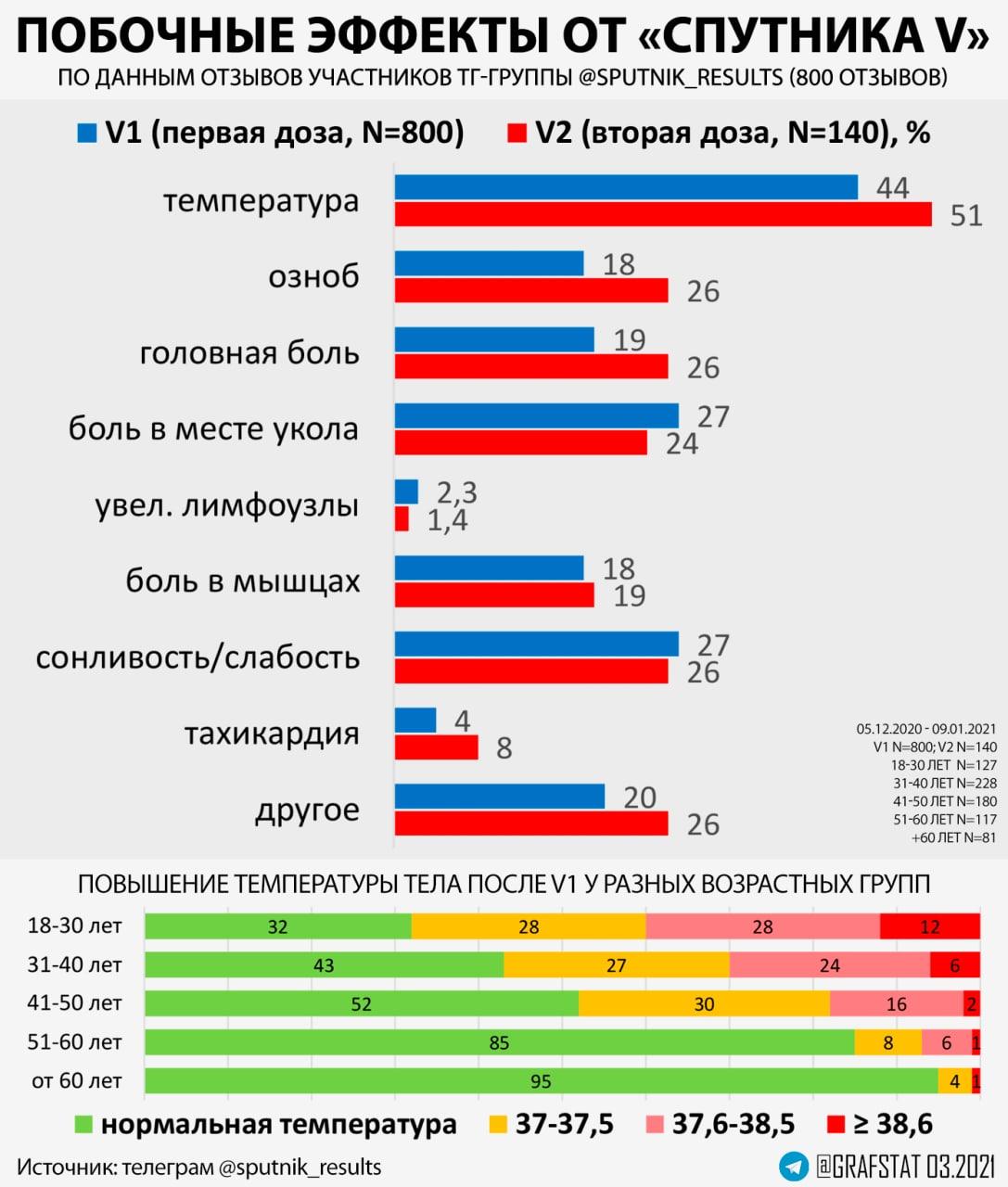 Побочки от Спутника V