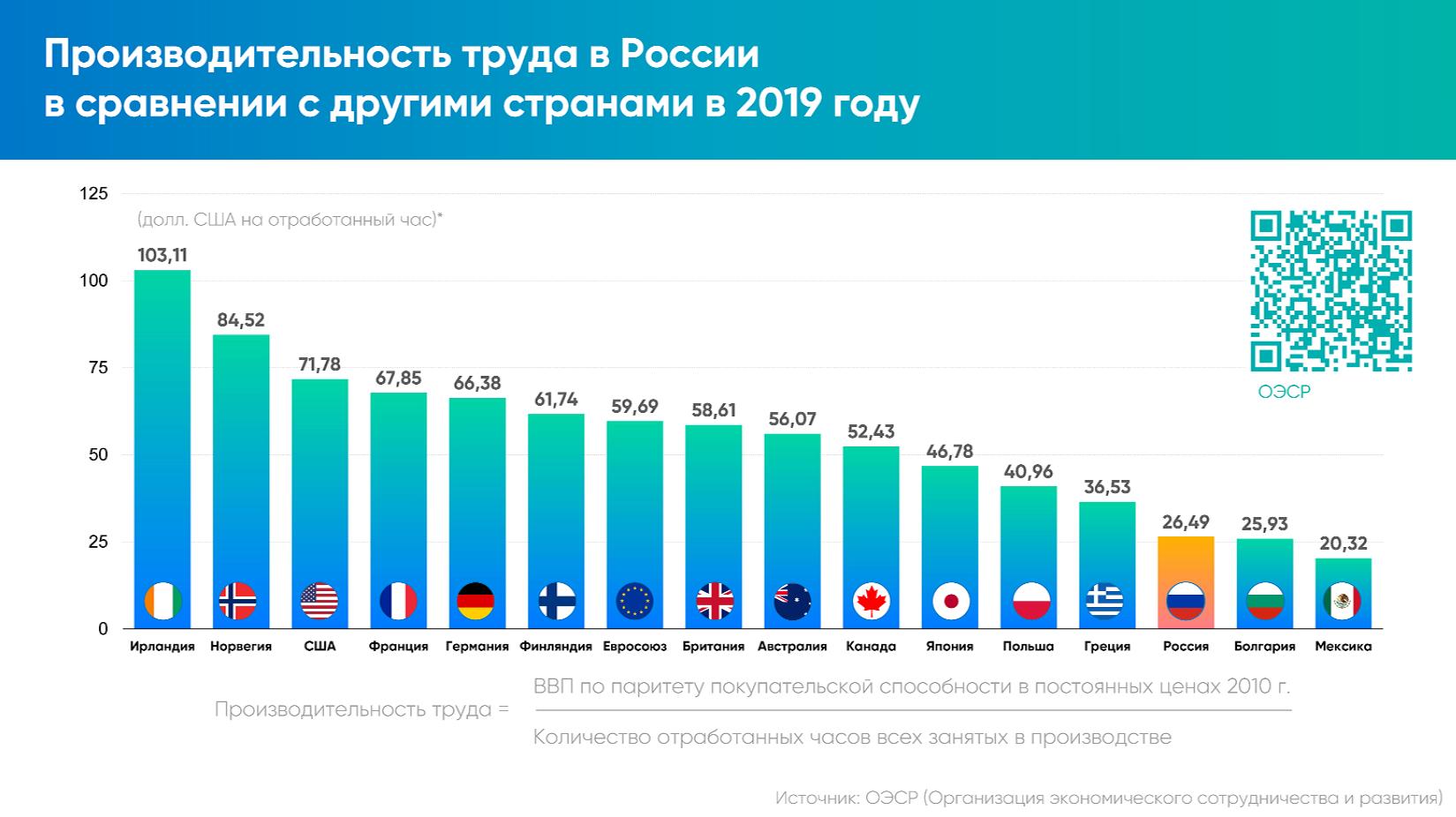 Производительность труда в странах мира.