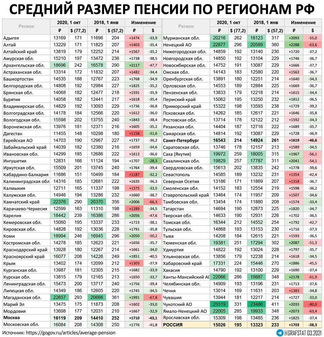 Средняя пенсия по регионам