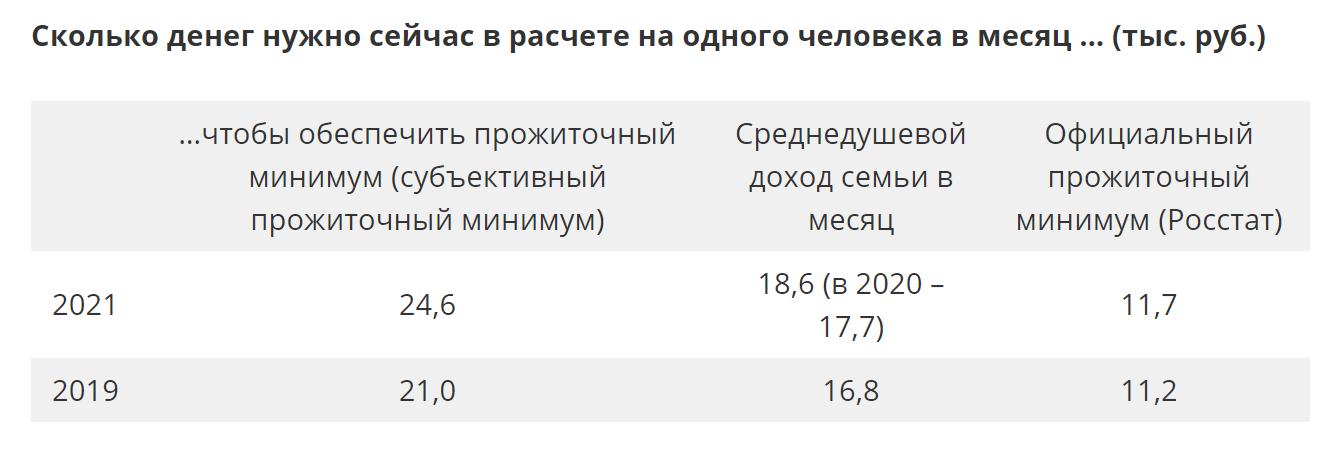 Только четверть россиян располагает доходами1