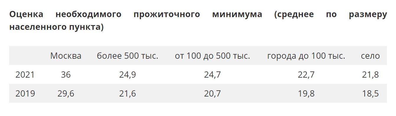 Только четверть россиян располагает доходами2