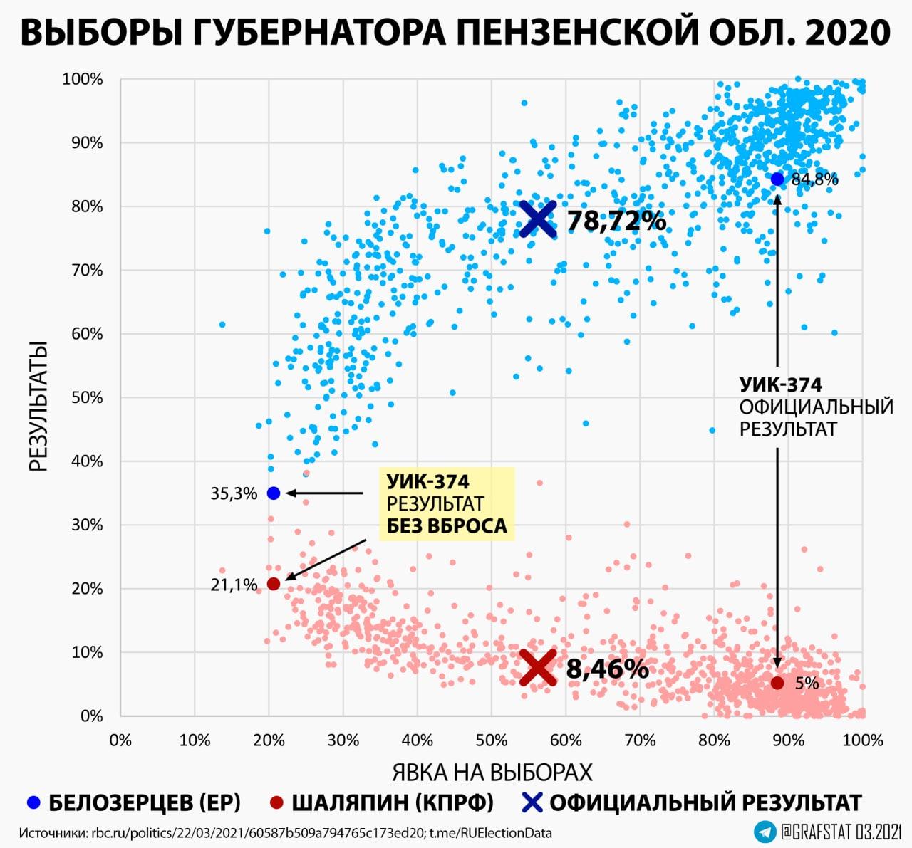 Пересчет результатов УИК в Пензенской области