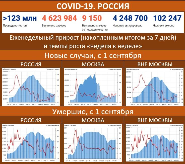 В МОСКВЕ – МАКСИМУМ ЗАБОЛЕВШИХ С 30 ЯНВАРЯ