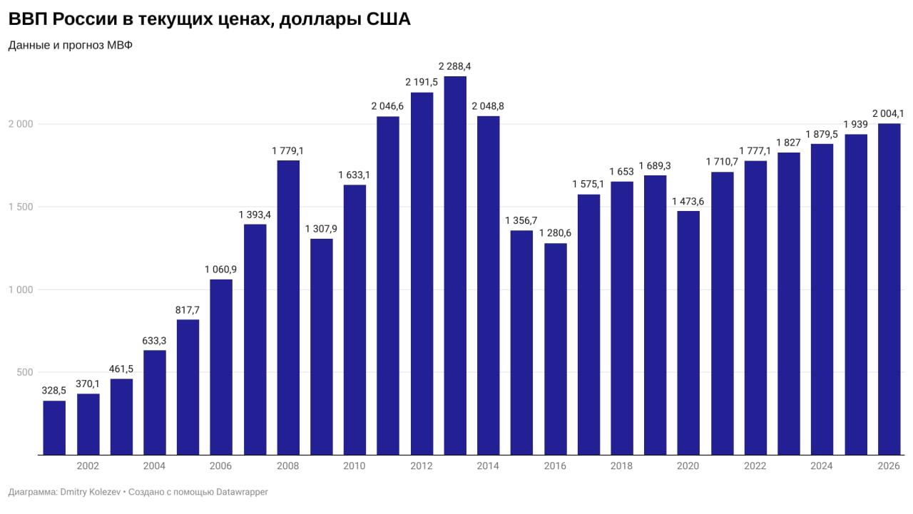 график номинального ВВП России