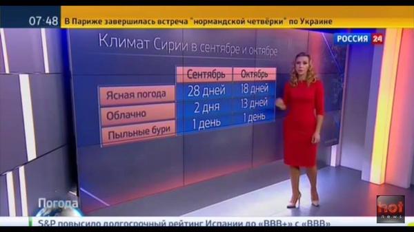 В прогнозе погоды говорят про бомбы.  Так старались, что показали в сент 31 день, в октябре 32 дня! Даже тут врут!)))