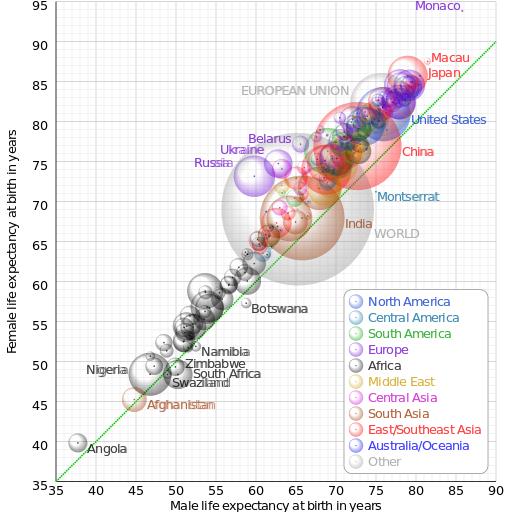 Comparison_gender_life_expectancy_CIA_factbook.svg