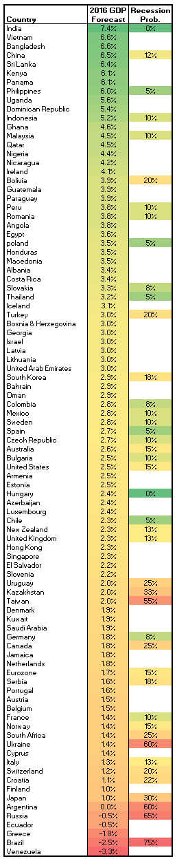 По оценке экономистов