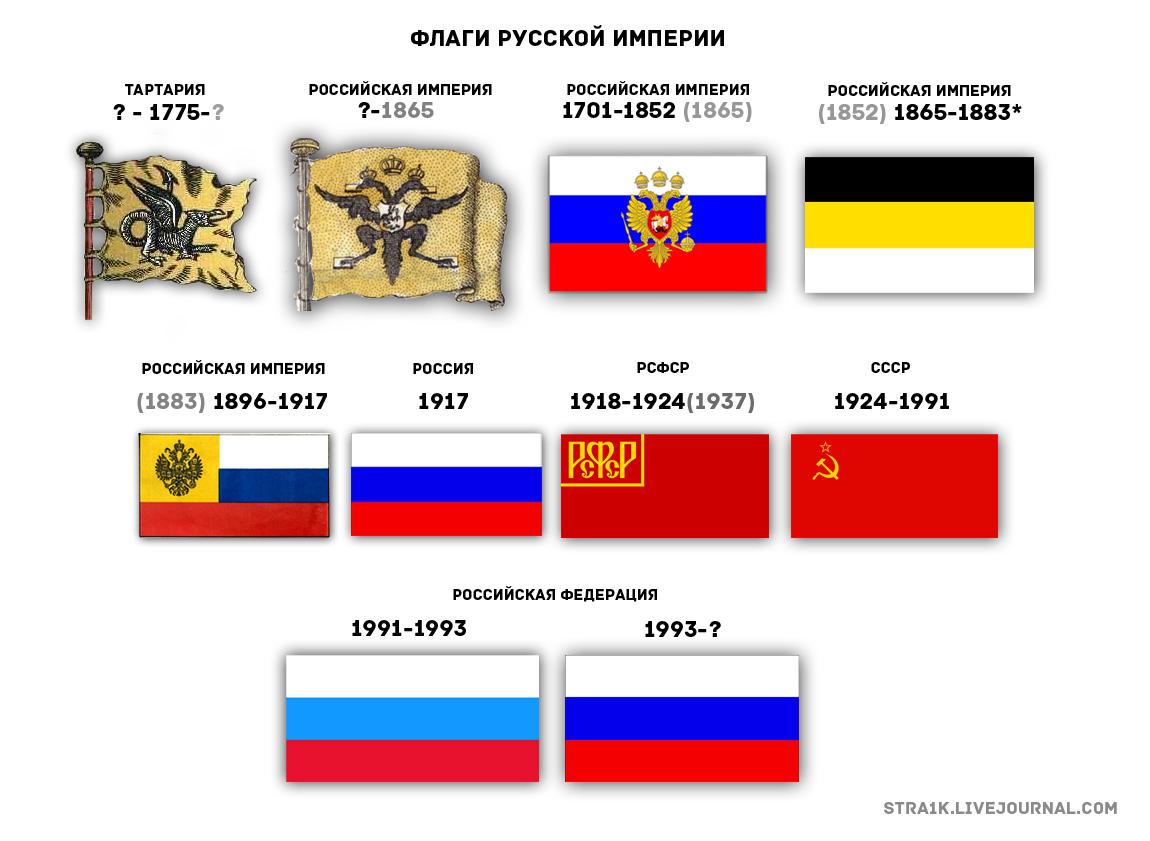 все флаги российской империи и года