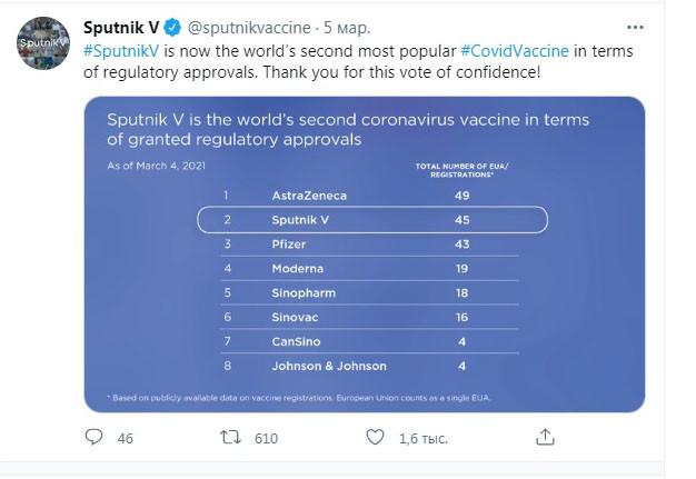 Думаю, что скоро вакцина Спутник V будет на 1 месте