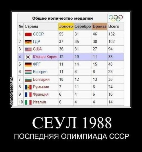 Олимпиада СССР