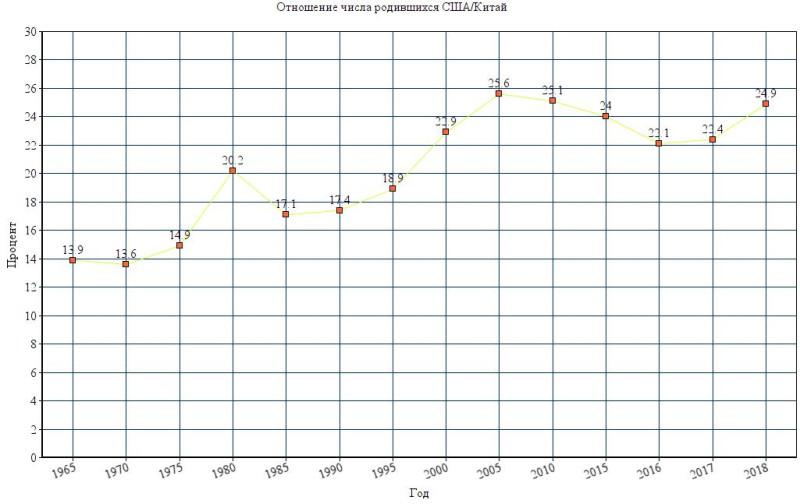 Отношение числа родившихся США и Китая.JPG