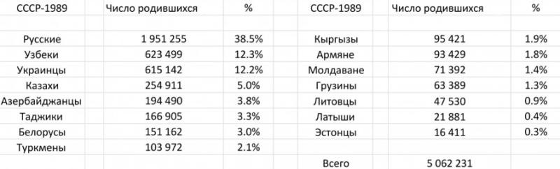 СССР-1989, число родившихся по национальностям.png