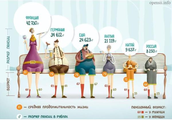 Пенсии в России и в мире.jpg