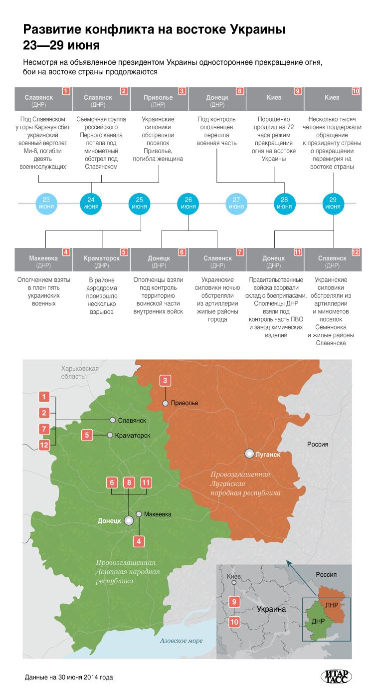 развитие конфликта на Востоке Украины 23-29 июня