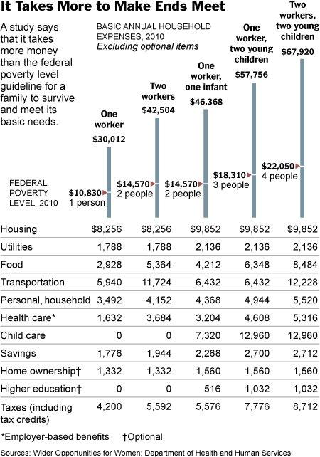 Экономика американской семьи