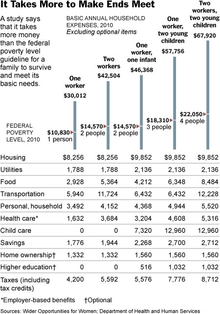 Расходы американцев