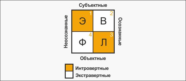 ghazali-evlf-type-model