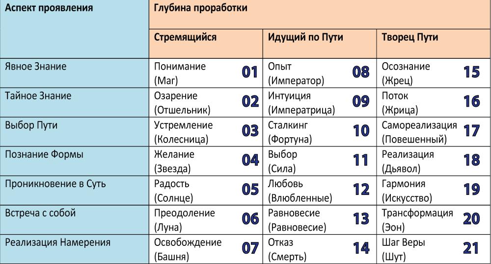 Структура-СА