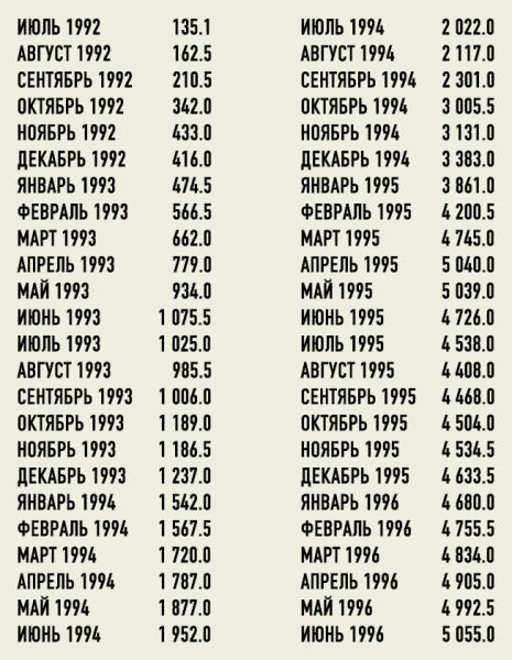 Курс рубля 92-96